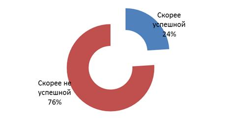 диаграмма 3