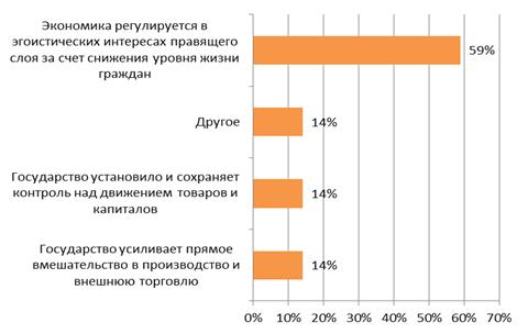 диаграмма 6